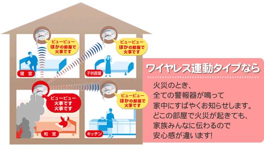 3.「ワイヤレス連動型」なら、すばやく家中に知らせます。
